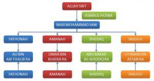 fast building system jakarta dinarafi ridwan mukri